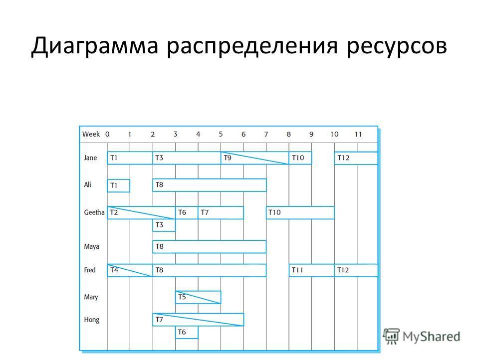 Диаграмма распределения ресурсов