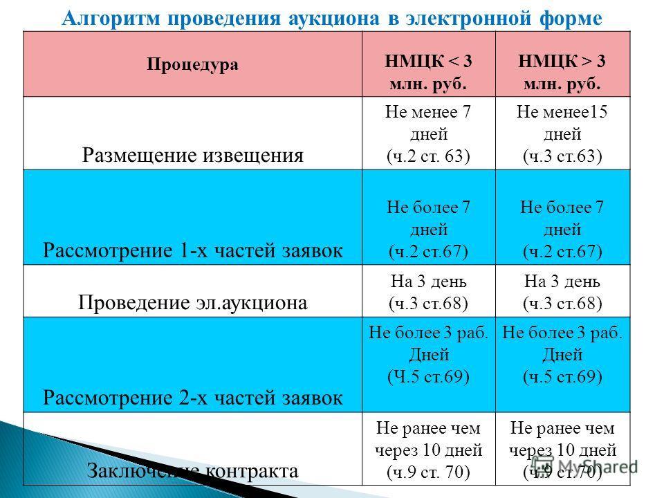 Процедура НМЦК < 3 млн. руб. НМЦК > 3 млн. руб. Размещение извещения Не менее 7 дней (ч.2 ст. 63) Не менее15 дней (ч.3 ст.63) Рассмотрение 1-х частей заявок Не более 7 дней (ч.2 ст.67) Не более 7 дней (ч.2 ст.67) Проведение эл.аукциона На 3 день (ч.3