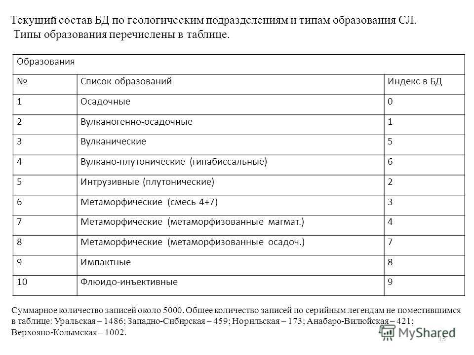 Образования Список образованийИндекс в БД 1Осадочные0 2Вулканогенно-осадочные1 3Вулканические5 4Вулкано-плутонические (гипабиссальные)6 5Интрузивные (плутонические)2 6Метаморфические (смесь 4+7)3 7Метаморфические (метаморфизованные магмат.)4 8Метамор
