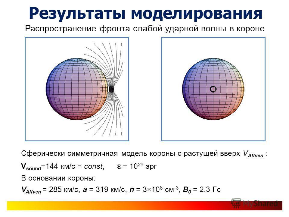 Результаты моделирования Распространение фронта слабой ударной волны в короне Сферически-симметричная модель короны с растущей вверх V Alfven : V sound =144 км/с = const, = 10 29 эрг В основании короны: V Alfven = 285 км/с, а = 319 км/с, n = 3×10 8 с