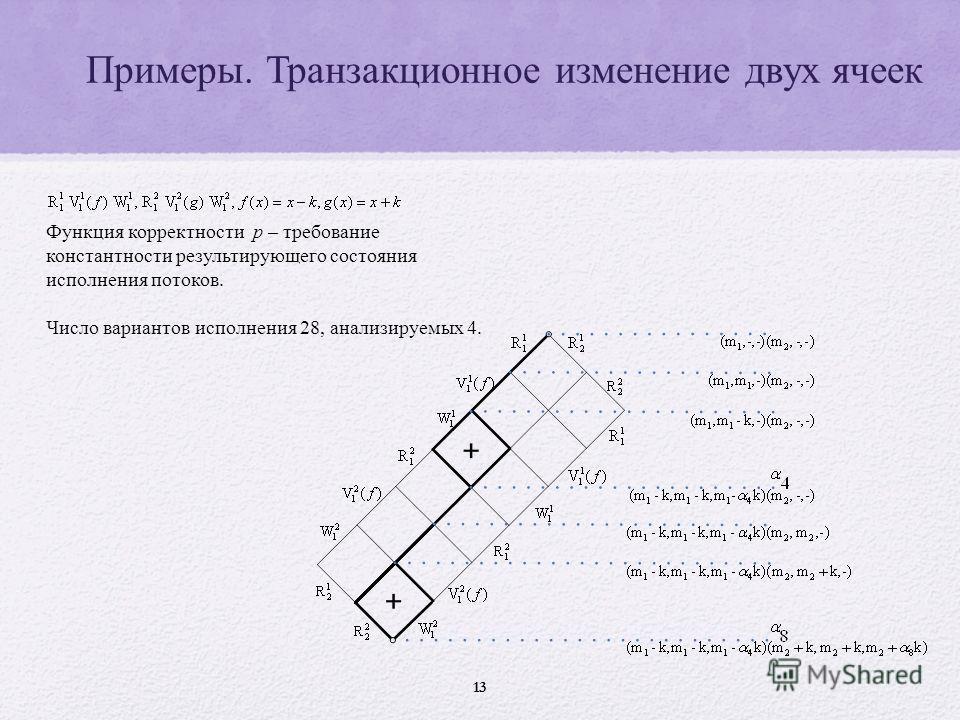 Примеры. Транзакционное изменение двух ячеек 13 Функция корректности p – требование константности результирующего состояния исполнения потоков. Число вариантов исполнения 28, анализируемых 4.