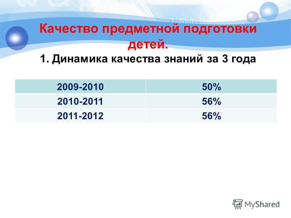 Качество предметной подготовки детей. 1. Динамика качества знаний за 3 года 2009-201050% 2010-201156% 2011-201256%