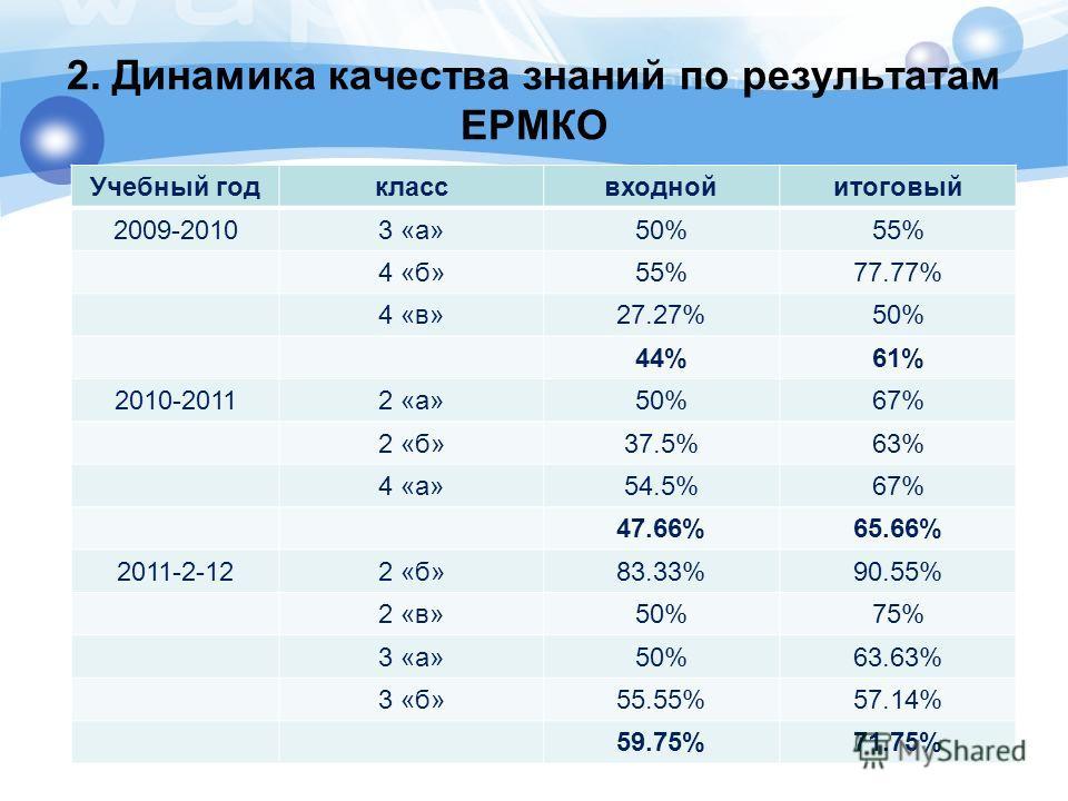 2. Динамика качества знаний по результатам ЕРМКО Учебный годклассвходнойитоговый 2009-20103 «а»50%55% 4 «б»55%77.77% 4 «в»27.27%50% 44%61% 2010-20112 «а»50%67% 2 «б»37.5%63% 4 «а»54.5%67% 47.66%65.66% 2011-2-122 «б»83.33%90.55% 2 «в»50%75% 3 «а»50%63