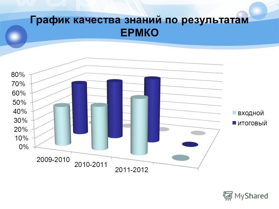 График качества знаний по результатам ЕРМКО