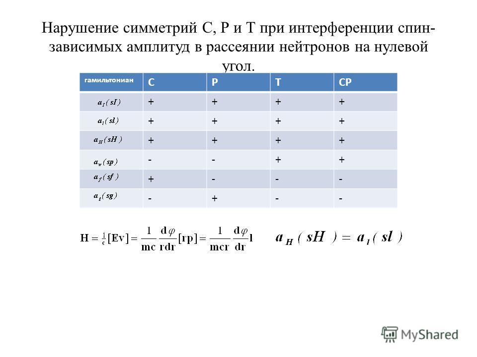 Нарушение симметрий С, Р и Т при интерференции спин- зависимых амплитуд в рассеянии нейтронов на нулевой угол. Таблица. Спиновые гамильтонианы гамильтониан СРТСР ++++ ++++ ++++ --++ +--- -+--