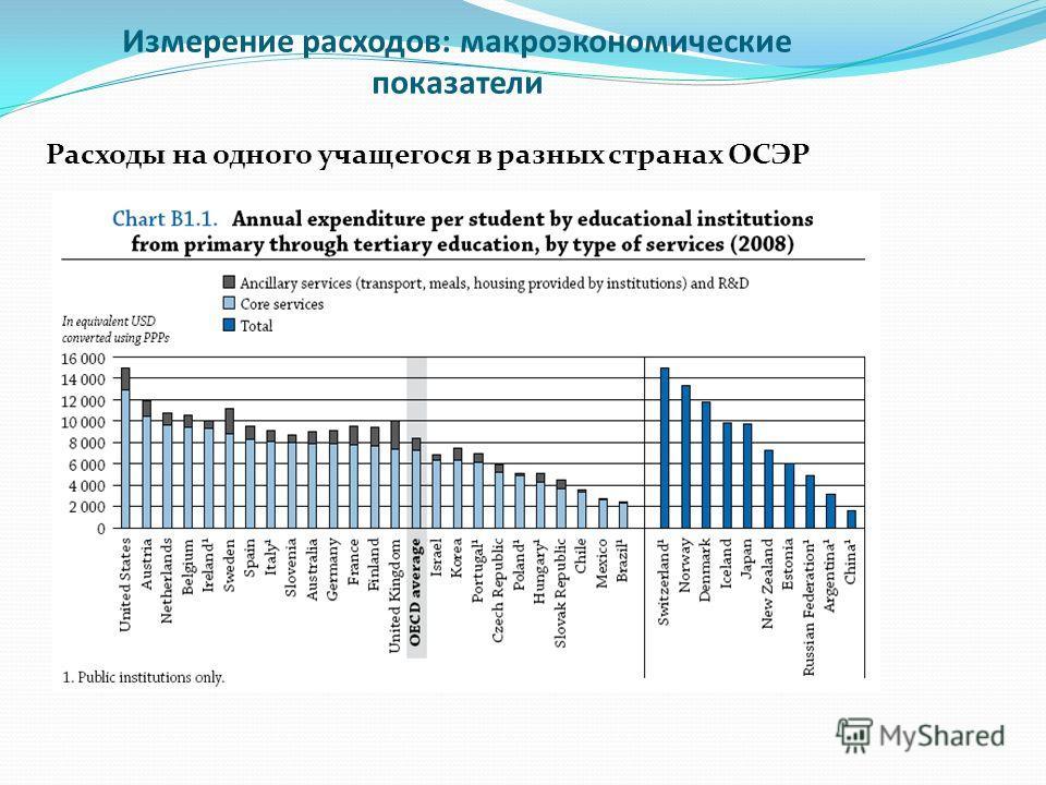 Измерение расходов: макроэкономические показатели Расходы на одного учащегося в разных странах ОСЭР