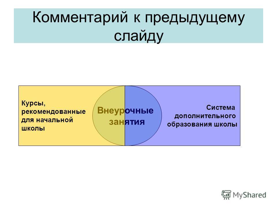 Комментарий к предыдущему слайду Внеурочные занятия Курсы, рекомендованные для начальной школы Система дополнительного образования школы