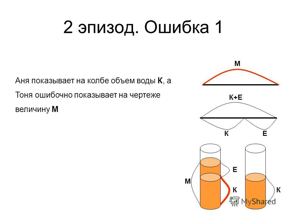 М К Е К М К+Е К Е Аня показывает на колбе объем воды К, а Тоня ошибочно показывает на чертеже величину М