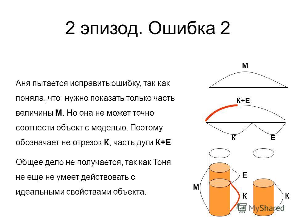 М К Е К М К+Е К Е Аня пытается исправить ошибку, так как поняла, что нужно показать только часть величины М. Но она не может точно соотнести объект с моделью. Поэтому обозначает не отрезок К, часть дуги К+Е Общее дело не получается, так как Тоня не е