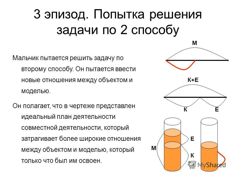 3 эпизод. Попытка решения задачи по 2 способу М К Е К+Е К Е Мальчик пытается решить задачу по второму способу. Он пытается ввести новые отношения между объектом и моделью. Он полагает, что в чертеже представлен идеальный план деятельности совместной