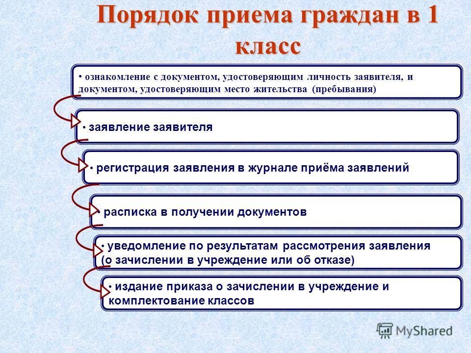 Порядок приема граждан в 1 класс ознакомление с документом, удостоверяющим личность заявителя, и документом, удостоверяющим место жительства (пребывания) заявление заявителя регистрация заявления в журнале приёма заявлений расписка в получении докуме