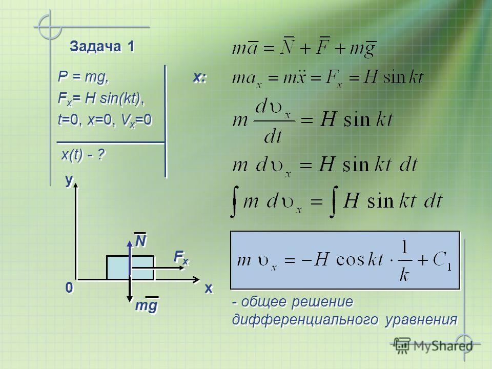 Задача 1 P = mg, F x = H sin(kt), t=0, x=0, V x =0 P = mg, F x = H sin(kt), t=0, x=0, V x =0 x(t) - ? x x y y 0 0 mg N N FxFx FxFx x: - общее решение дифференциального уравнения