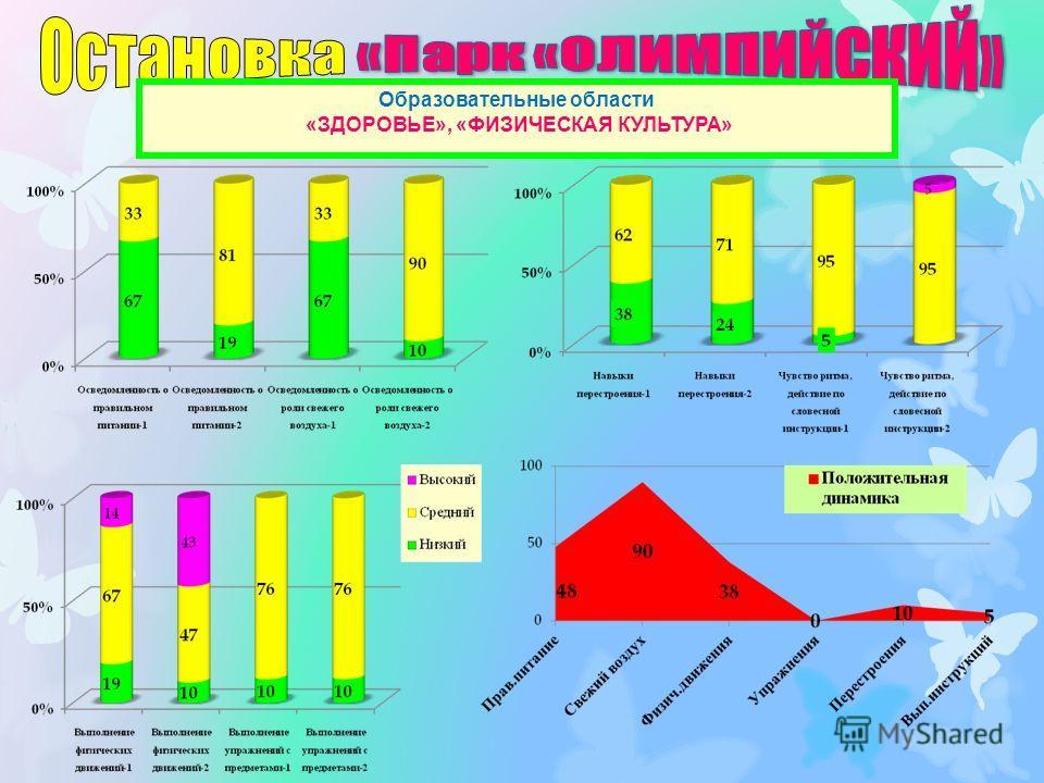 Образовательные области «ЗДОРОВЬЕ», «ФИЗИЧЕСКАЯ КУЛЬТУРА»