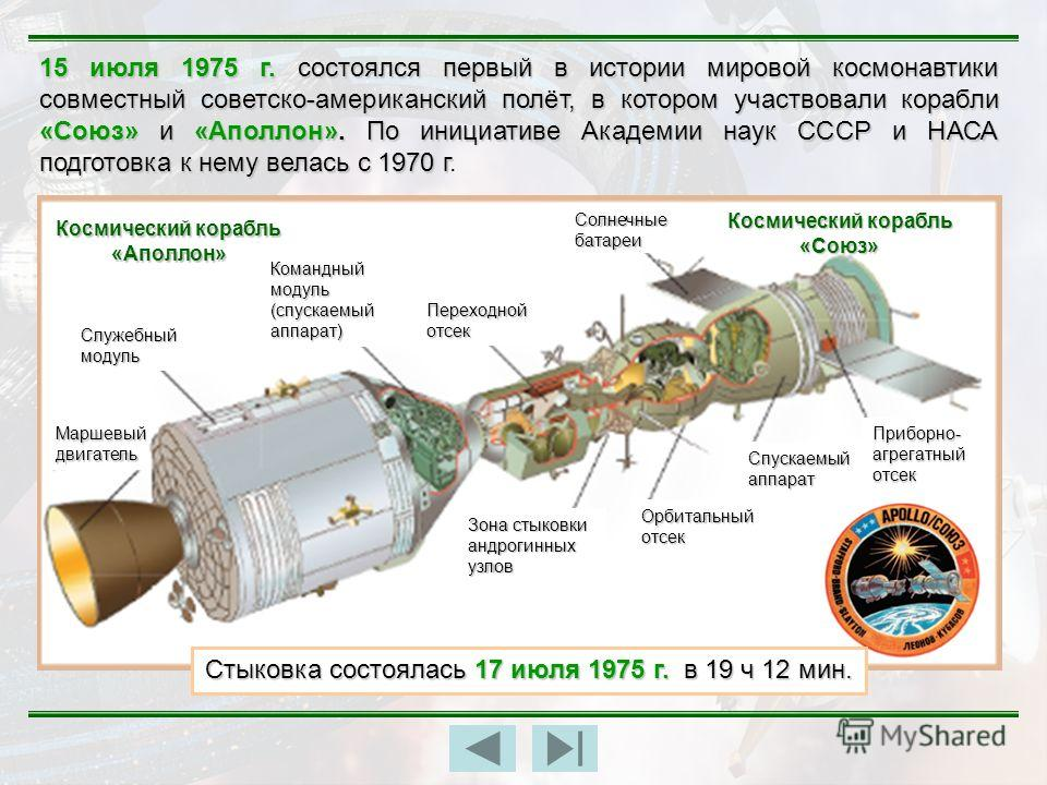 15 июля 1975 г. состоялся первый в истории мировой космонавтики совместный советско-американский полёт, в котором участвовали корабли «Союз» и «Аполлон». По инициативе Академии наук СССР и НАСА подготовка к нему велась с 1970 г 15 июля 1975 г. состоя