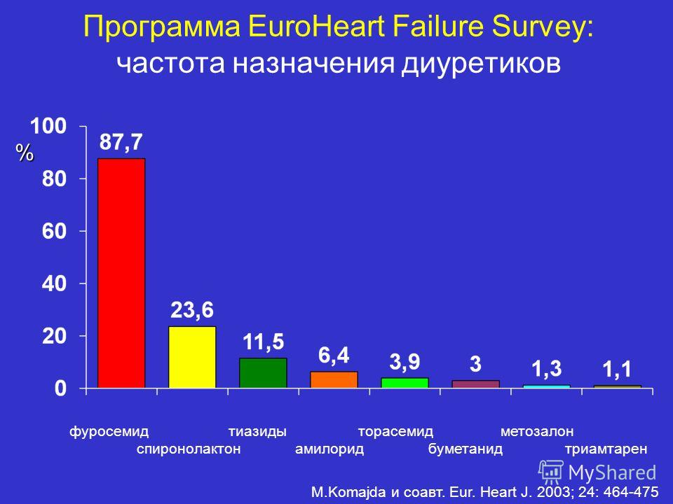 Программа EuroHeart Failure Survey: частота назначения диуретиков фуросемид тиазиды торасемид метозалон спиронолактон амилорид буметанид триамтарен M.Komajda и соавт. Eur. Heart J. 2003; 24: 464-475 %