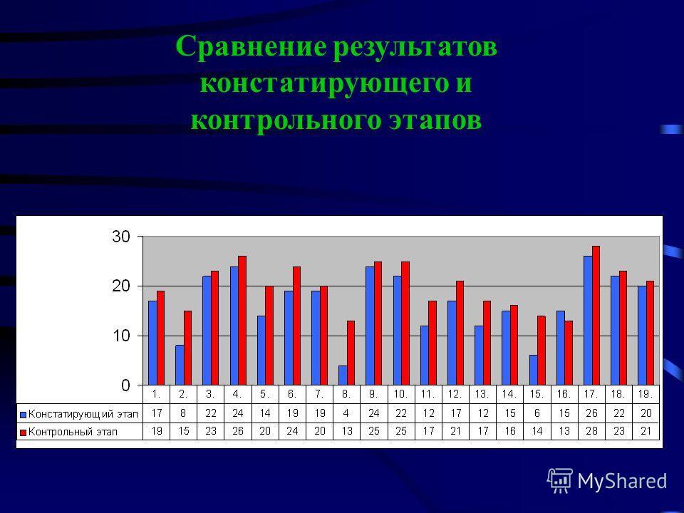 Сравнение результатов констатирующего и контрольного этапов