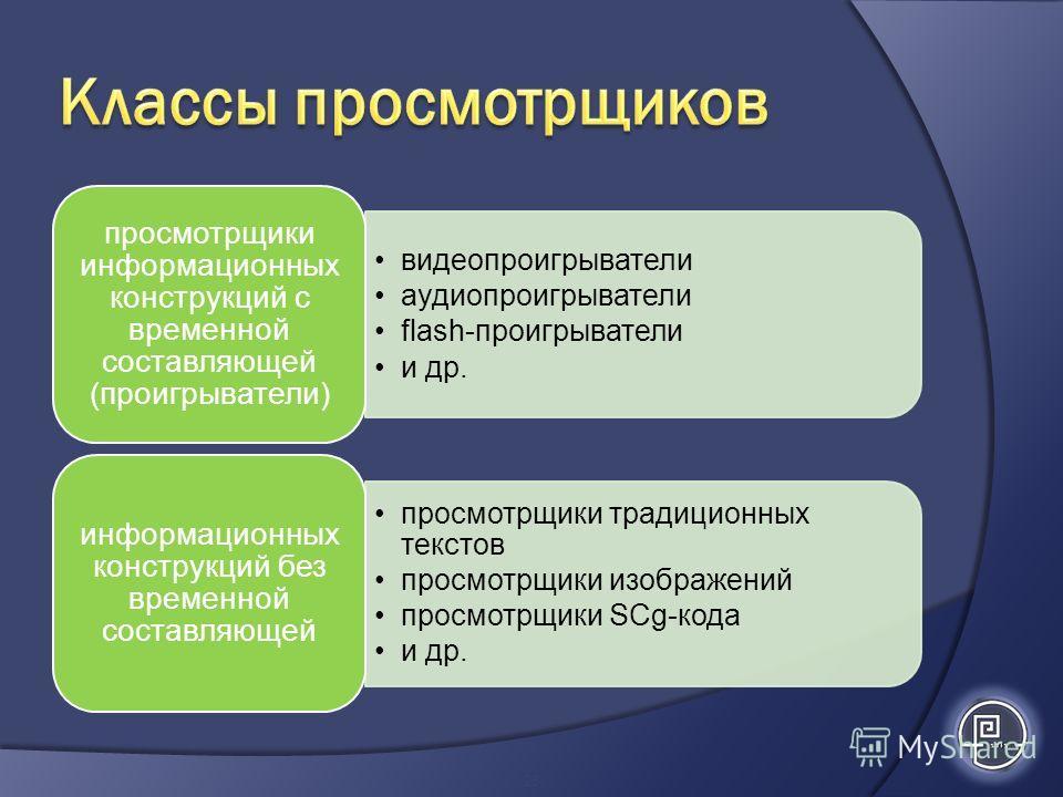 видеопроигрыватели аудиопроигрыватели flash-проигрыватели и др. просмотрщики информационных конструкций с временной составляющей (проигрыватели) просмотрщики традиционных текстов просмотрщики изображений просмотрщики SСg-кода и др. информационных кон