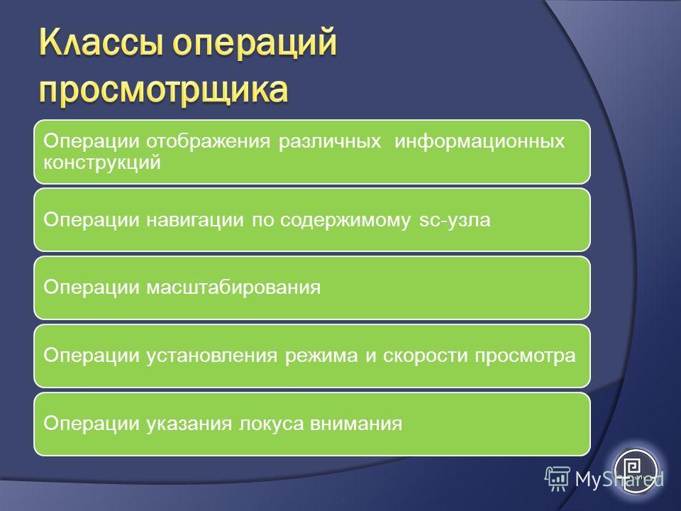Операции отображения различных информационных конструкций Операции навигации по содержимому sc-узлаОперации масштабированияОперации установления режима и скорости просмотраОперации указания локуса внимания 24