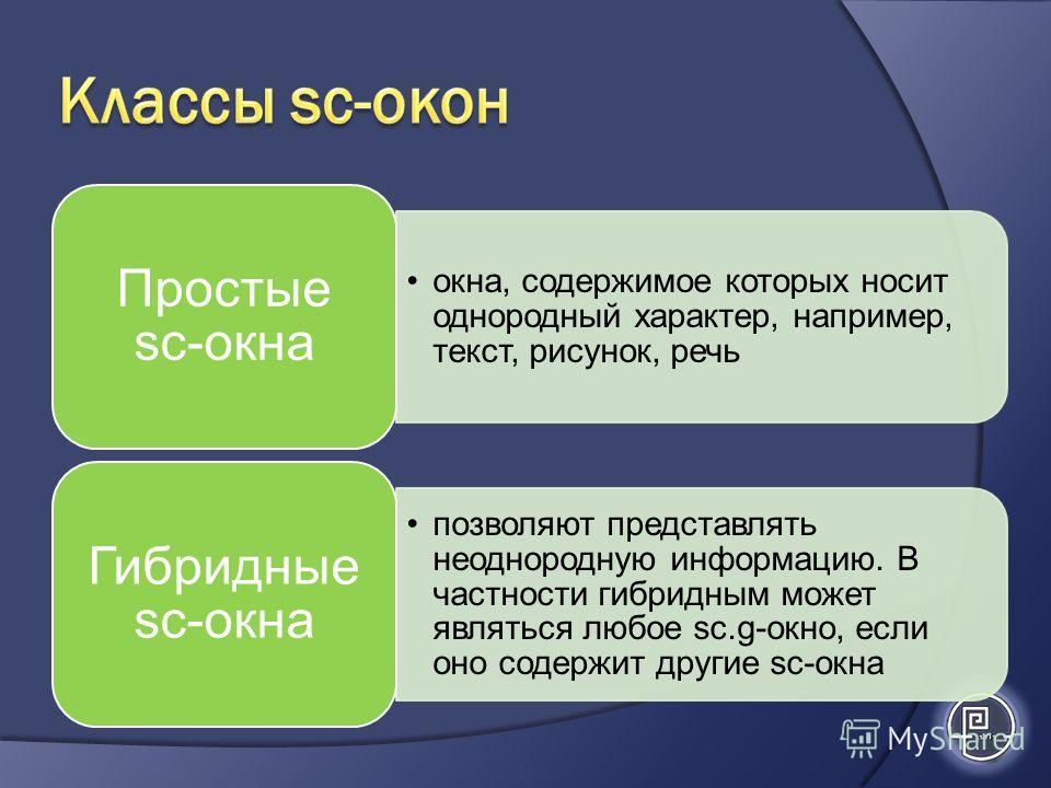 окна, содержимое которых носит однородный характер, например, текст, рисунок, речь Простые sс-окна позволяют представлять неоднородную информацию. В частности гибридным может являться любое sc.g-окно, если оно содержит другие sc-окна Гибридные sc-окн