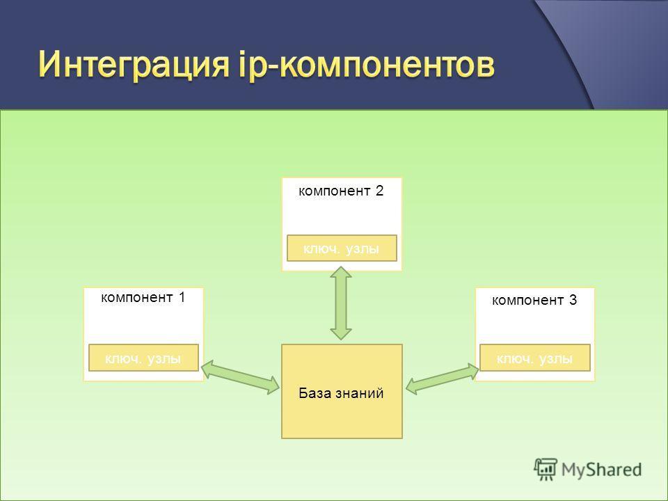 все компоненты, которые включены в базу знаний должны быть совместимы друг с другом и легко интегрироваться в рамках одного пользовательского интерфейса; интеграция ip компонентов осуществляется в рамках общей базы знаний и обеспечивается за счет исп