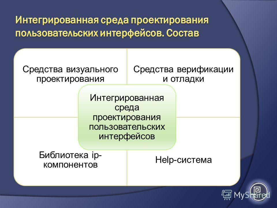 56 Средства визуального проектирования Средства верификации и отладки Библиотека ip- компонентов Help-система Интегрированная среда проектирования пользовательских интерфейсов