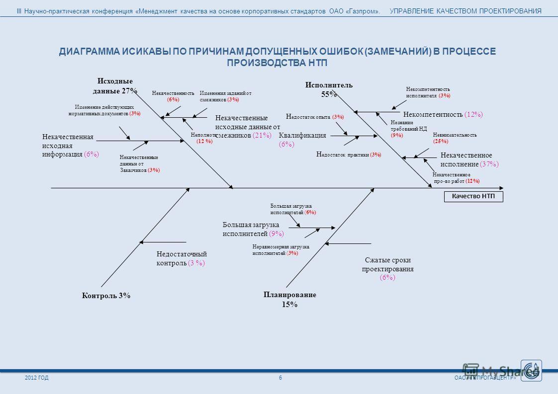 III Научно-практическая конференция «Менеджмент качества на основе корпоративных стандартов ОАО «Газпром». УПРАВЛЕНИЕ КАЧЕСТВОМ ПРОЕКТИРОВАНИЯ ОАО «ГИПРОГАЗЦЕНТР»2012 ГОД6 Исполнитель 55% Н едостаток опыта (3%) Некачественное про-во работ (12%) Некач