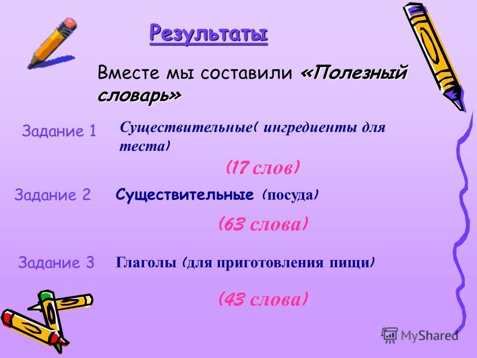 Результаты Задание 1 Задание 2 Задание 3 Глаголы ( для приготовления пищи ) (43 с лова ) Существительные ( ингредиенты для теста ) (17 с лов ) Существительные ( посуда ) (63 с лова ) «Полезный словарь» Вместе мы составили «Полезный словарь»