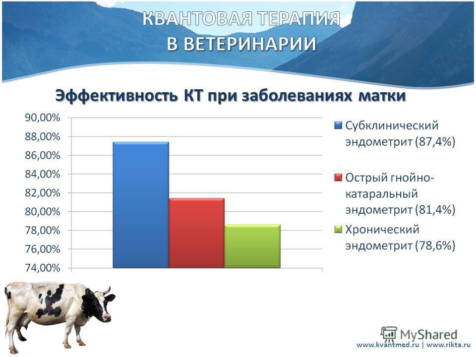 www.kvantmed.ru | www.rikta.ru Эффективность КТ при заболеваниях матки