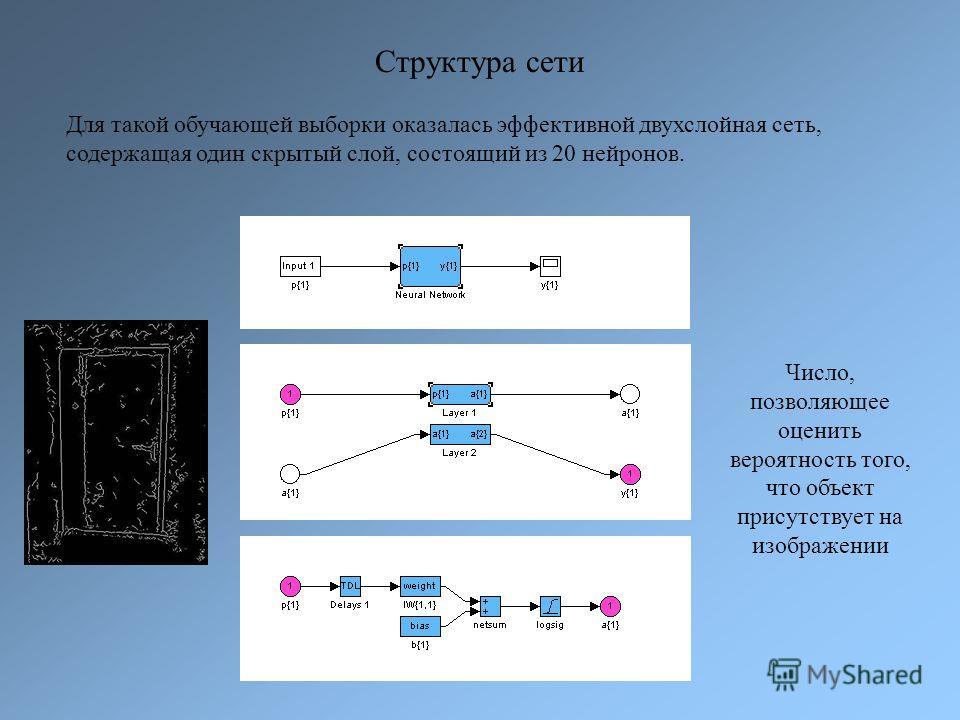 Структура сети Для такой обучающей выборки оказалась эффективной двухслойная сеть, содержащая один скрытый слой, состоящий из 20 нейронов. Число, позволяющее оценить вероятность того, что объект присутствует на изображении