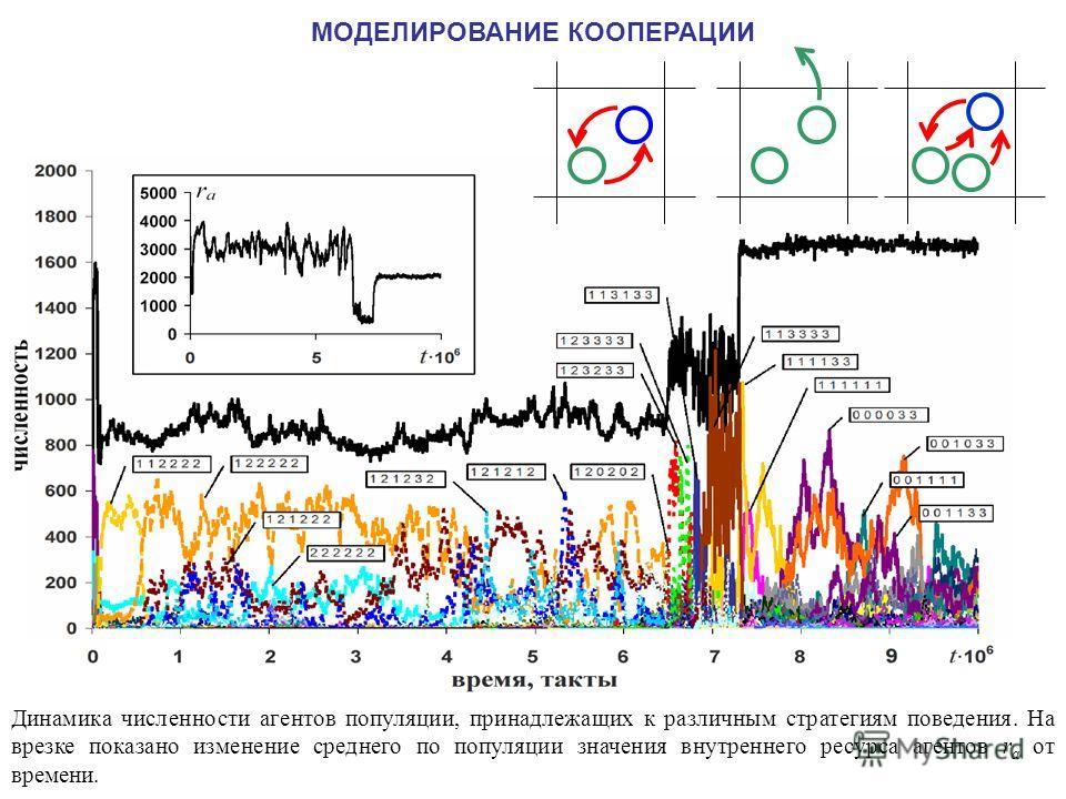 Динамика численности агентов популяции, принадлежащих к различным стратегиям поведения. На врезке показано изменение среднего по популяции значения внутреннего ресурса агентов r a от времени. МОДЕЛИРОВАНИЕ КООПЕРАЦИИ