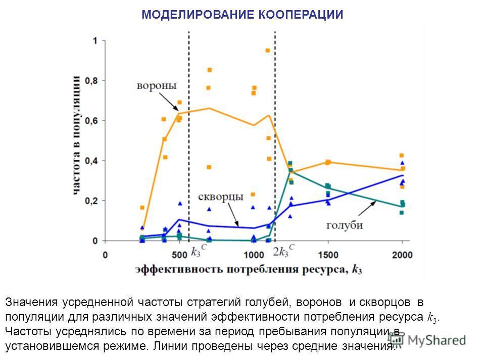 Значения усредненной частоты стратегий голубей, воронов и скворцов в популяции для различных значений эффективности потребления ресурса k 3. Частоты усреднялись по времени за период пребывания популяции в установившемся режиме. Линии проведены через