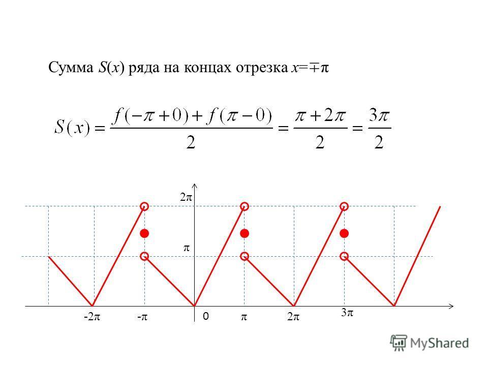 0 π-2π-π-π 3π3π 2π2π π 2π2π Сумма S(x) ряда на концах отрезка х= π