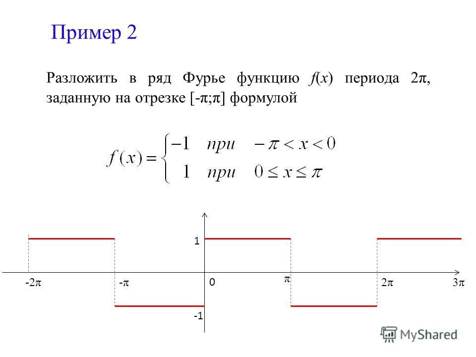 Пример 2 Разложить в ряд Фурье функцию f(x) периода 2π, заданную на отрезке [-π;π] формулой 1 0 π -2π-π-π3π3π2π2π
