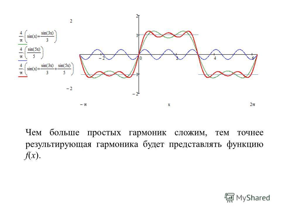Чем больше простых гармоник сложим, тем точнее результирующая гармоника будет представлять функцию f(x).