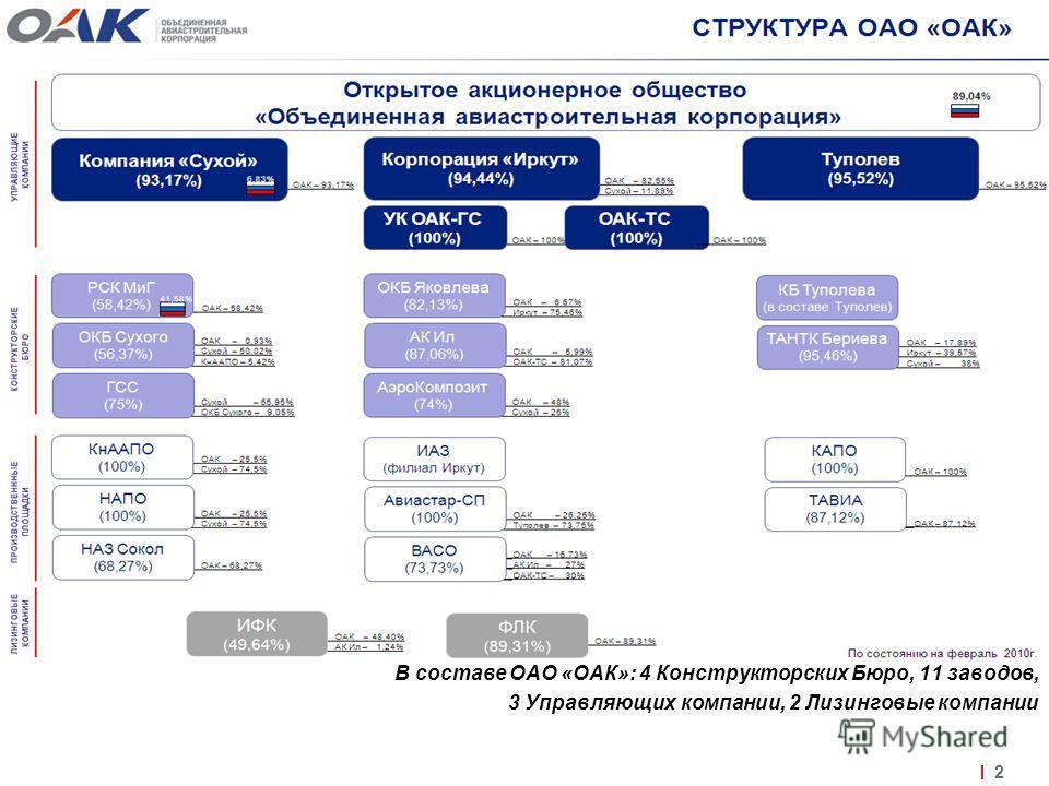 В составе ОАО «ОАК»: 4 Конструкторских Бюро, 11 заводов, 3 Управляющих компании, 2 Лизинговые компании 2