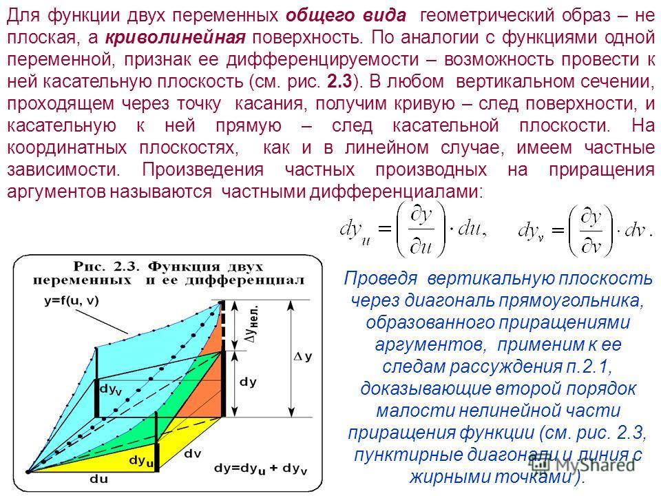 Для функции двух переменных общего вида геометрический образ – не плоская, а криволинейная поверхность. По аналогии с функциями одной переменной, признак ее дифференцируемости – возможность провести к ней касательную плоскость (см. рис. 2.3). В любом