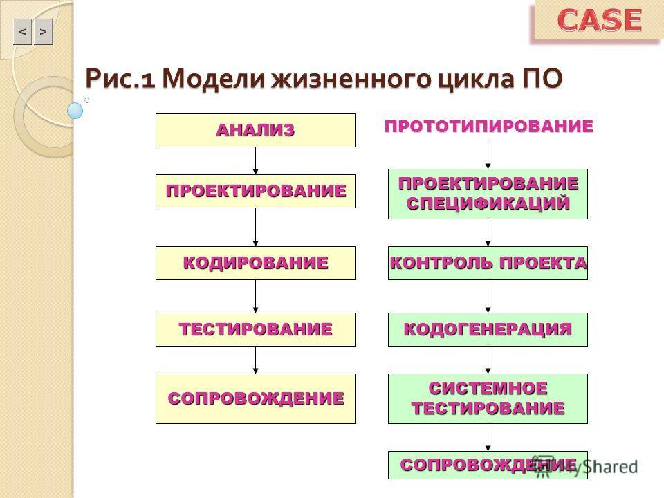 Рис.1 Модели жизненного цикла ПО АНАЛИЗ СОПРОВОЖДЕНИЕ ТЕСТИРОВАНИЕ КОДИРОВАНИЕ ПРОЕКТИРОВАНИЕ ПРОЕКТИРОВАНИЕСПЕЦИФИКАЦИЙ КОНТРОЛЬ ПРОЕКТА КОДОГЕНЕРАЦИЯ СИСТЕМНОЕТЕСТИРОВАНИЕ СОПРОВОЖДЕНИЕ ПРОТОТИПИРОВАНИЕ