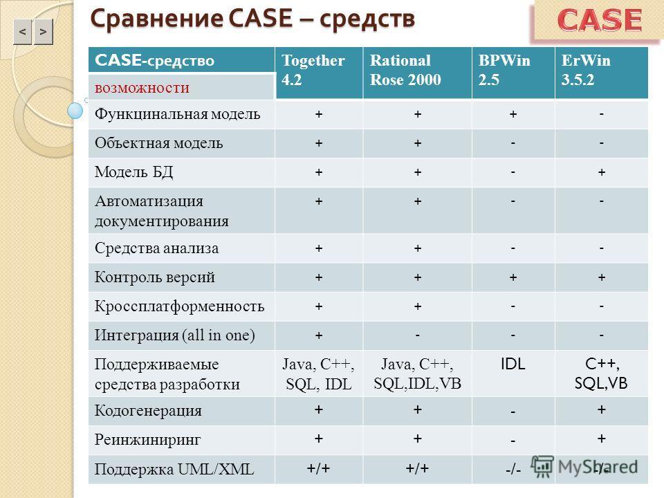 Сравнение CASE – средств CASE- средство Together 4.2 Rational Rose 2000 BPWin 2.5 ErWin 3.5.2 возможности Функцинальная модель +++- Объектная модель ++-- Модель БД ++-+ Автоматизация документирования ++-- Средства анализа ++-- Контроль версий ++++ Кр
