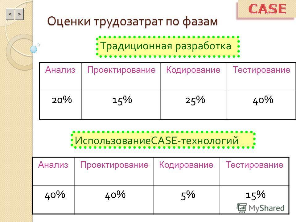 Оценки трудозатрат по фазам Традиционная разработка ИспользованиеCASE-технологий АнализПроектированиеКодированиеТестирование 20%15%25%40% АнализПроектированиеКодированиеТестирование 40% 5%15%