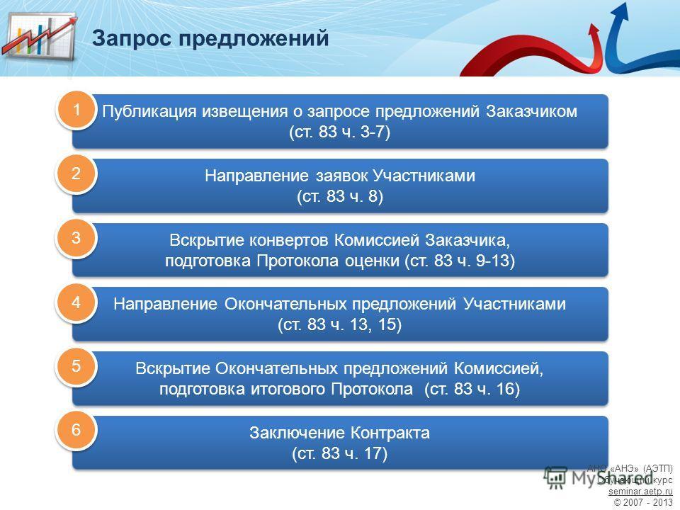 Вскрытие конвертов Комиссией Заказчика, подготовка Протокола оценки (ст. 83 ч. 9-13) Вскрытие конвертов Комиссией Заказчика, подготовка Протокола оценки (ст. 83 ч. 9-13) Заключение Контракта (ст. 83 ч. 17) Заключение Контракта (ст. 83 ч. 17) Публикац