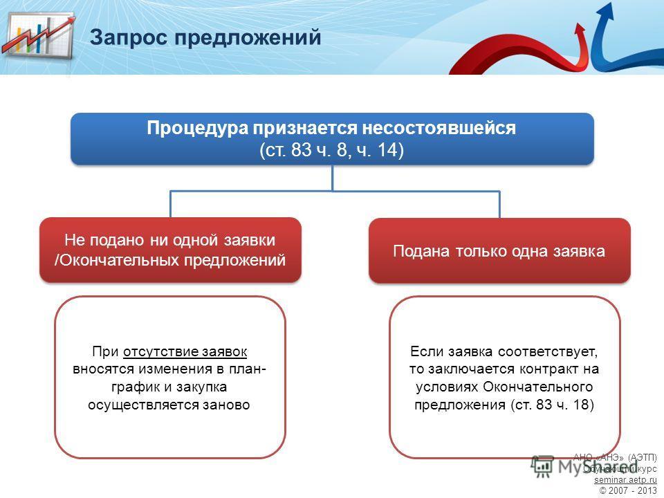Процедура признается несостоявшейся (ст. 83 ч. 8, ч. 14) Не подано ни одной заявки /Окончательных предложений Подана только одна заявка При отсутствие заявок вносятся изменения в план- график и закупка осуществляется заново Если заявка соответствует,