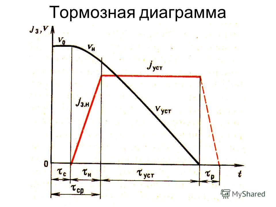 При экстренном торможении продольные реакции могут достигать значений R x.тах. Будем называть такой случай торможением с полным использованием сил сцепления. Рассмотрим этот случай при следующих допущениях: реакции R x достигают максимального значени