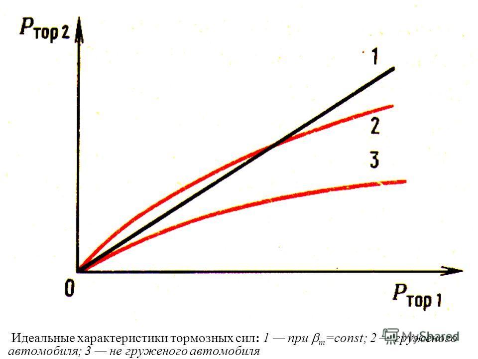 Обычно считают тормозные силы пропорциональными давлениям p жидкости или воздуха в трубопроводах тормозной системы P тор =kp и на осях координат откладывают также значения давлений в магистралях привода передних p 1 и задних p 2 тормозов, считая коэф