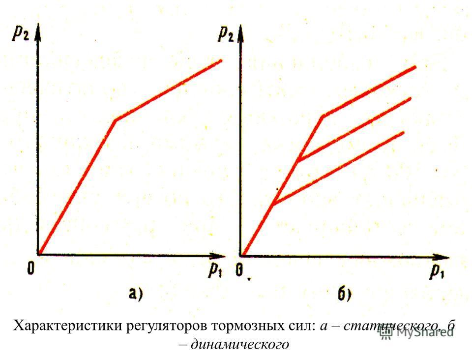 Для получения переменных значении коэффициента т обычно изменяют соотношение между давлениями p 1 и p 2. Обеспечить непрерывное изменение соотношений между давлениями p 1 и p 2 по идеальной характеристике затруднительно, поэтому при помощи специально