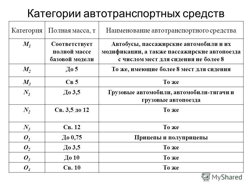 Виды торможения Торможение, целью которого является максимально быстрая остановка, называется экстренным. Экстренное торможение, совершаемое с целью предотвратить ДТП, называется аварийным. j з =8…9 м/с 2. Плавное торможение j з =2,5…3 м/с 2 называют