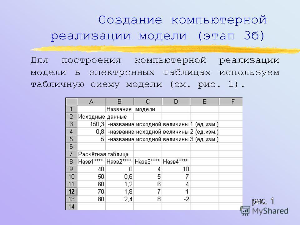 Создание документальной математи- ческой реализации модели (этап 3а) Если перенумеровать годы, начиная с первого, то пусть сумма вклада в i-ом году будет S(i), а процент роста - R(i) (по условию задачи процент может меняться). Тогда сумма вклада в i-