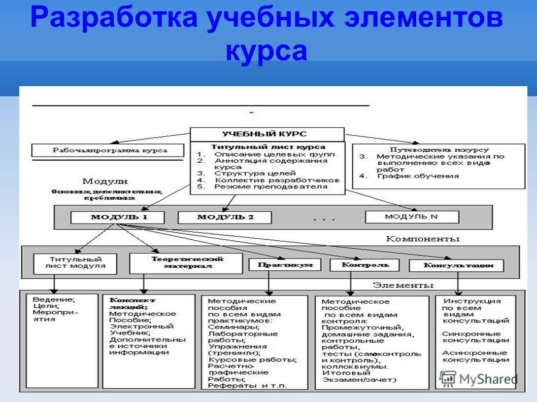 Разработка учебных элементов курса