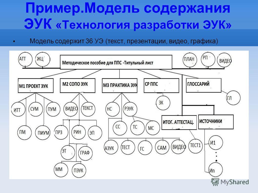 Пример.Модель содержания ЭУК «Технология разработки ЭУК» Модель содержит 36 УЭ (текст, презентации, видео, графика)
