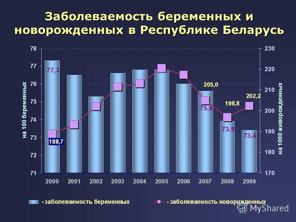 Заболеваемость беременных и новорожденных в Республике Беларусь