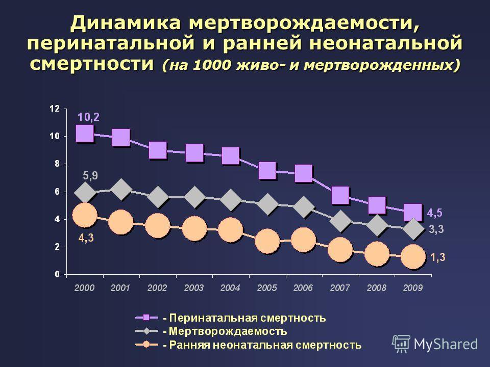Динамика мертворождаемости, перинатальной и ранней неонатальной смертности (на 1000 живо- и мертворожденных)